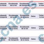 CCNA2 v6.0 Examen Preliminar Español 2017